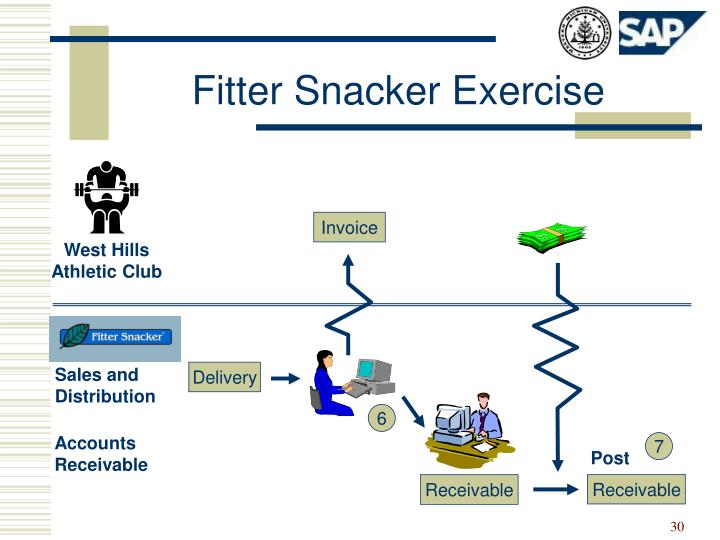 inefficiencies at fitter snacker Option #1: proposed approach for implementing an erp system (part 2)you are the cio of a manufacturing firm the ceo and cfo continue to express concern over the lack of integration among business processes within their functional business areas.