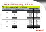 thermal conductivity u values