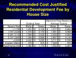 recommended cost justified residential development fee by house size