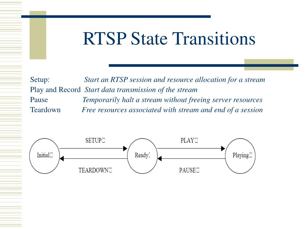 RTSP State Transitions
