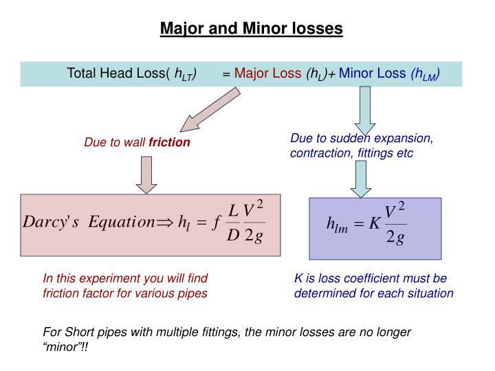 Major and minor losses