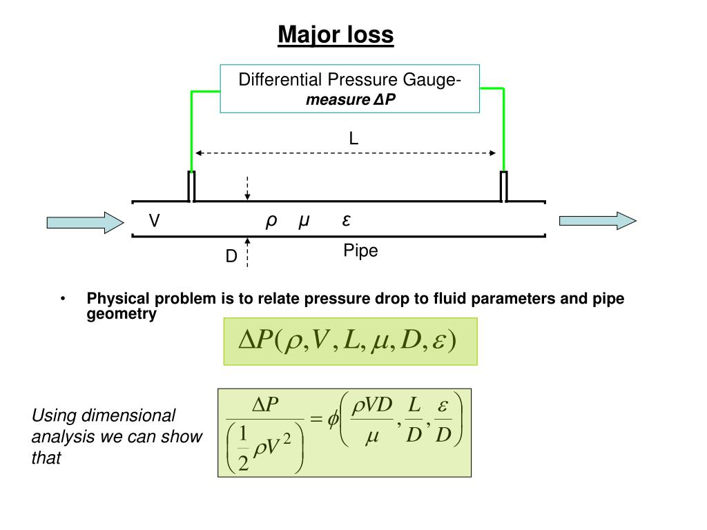 Major loss