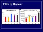 ftes by region