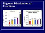 regional distribution of coalitions