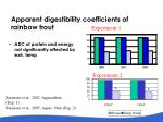 apparent digestibility coefficients of rainbow trout