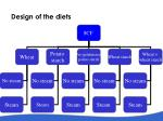 design of the diets