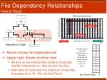 file dependency relationships how to read