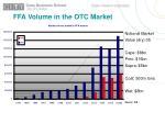 ffa volume in the otc market