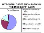 nitrogen losses from farms in the mississippi basin