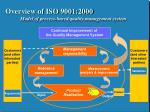 overview of iso 9001 2000