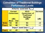 conversion of traditional buildings performance levels