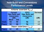 new build and conversions performance levels