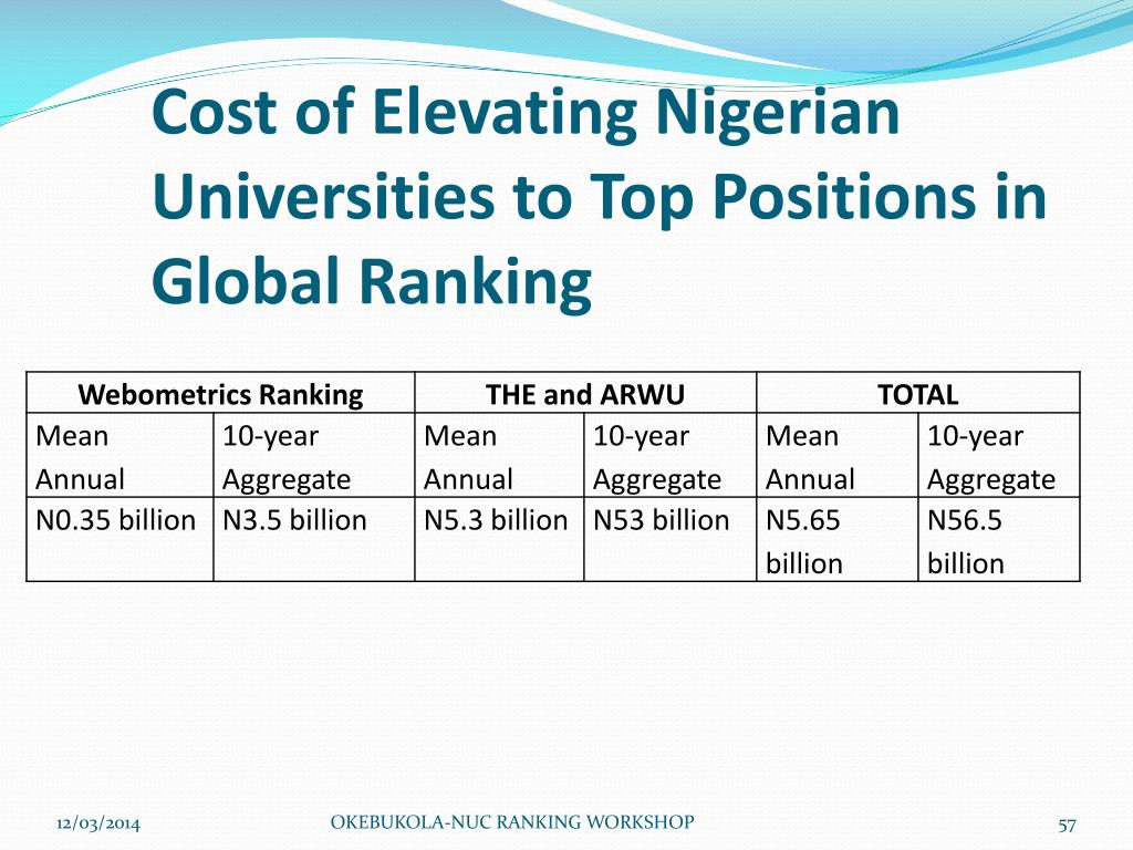 Cost of Elevating Nigerian Universities to Top Positions in Global Ranking