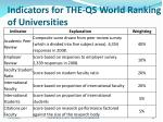 indicators for the qs world ranking of universities