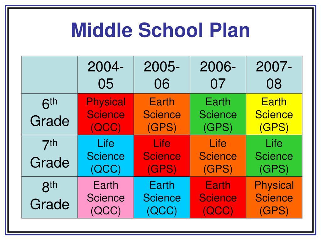 Middle School Plan