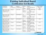 existing individual board certification test results
