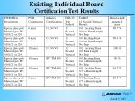 existing individual board certification test results1