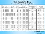 test results to date conformed testing at the boeing facility