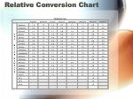 relative conversion chart
