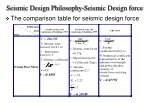 seismic design philosophy seismic design force17