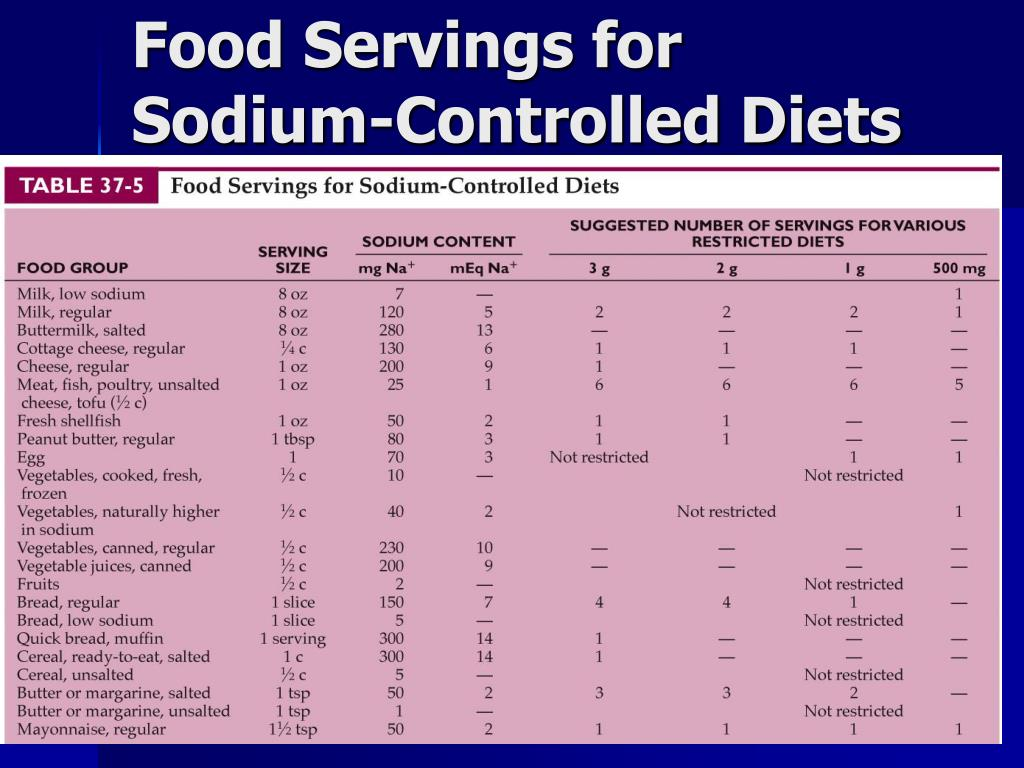 Food Servings for Sodium-Controlled Diets