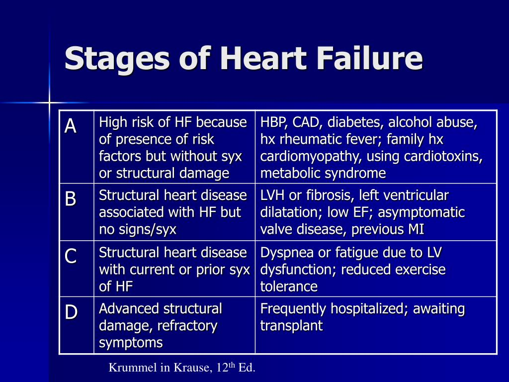 Stages of Heart Failure