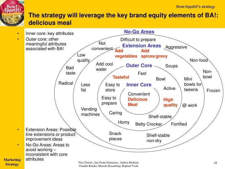 brand extension for leveraging brand equity 71 chapter 7:chapter 7: leveraging secondary brandleveraging secondary brand knowledge to build brand equityknowledge to build brand equity kevin lane kellerk.