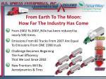 from earth to the moon how far the industry has come