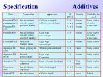 specification additives