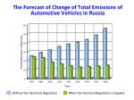 the forecast of change of total emissions of automotive vehicles in russia