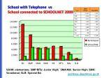 school with telephone v s school connected to s choolnet 2009