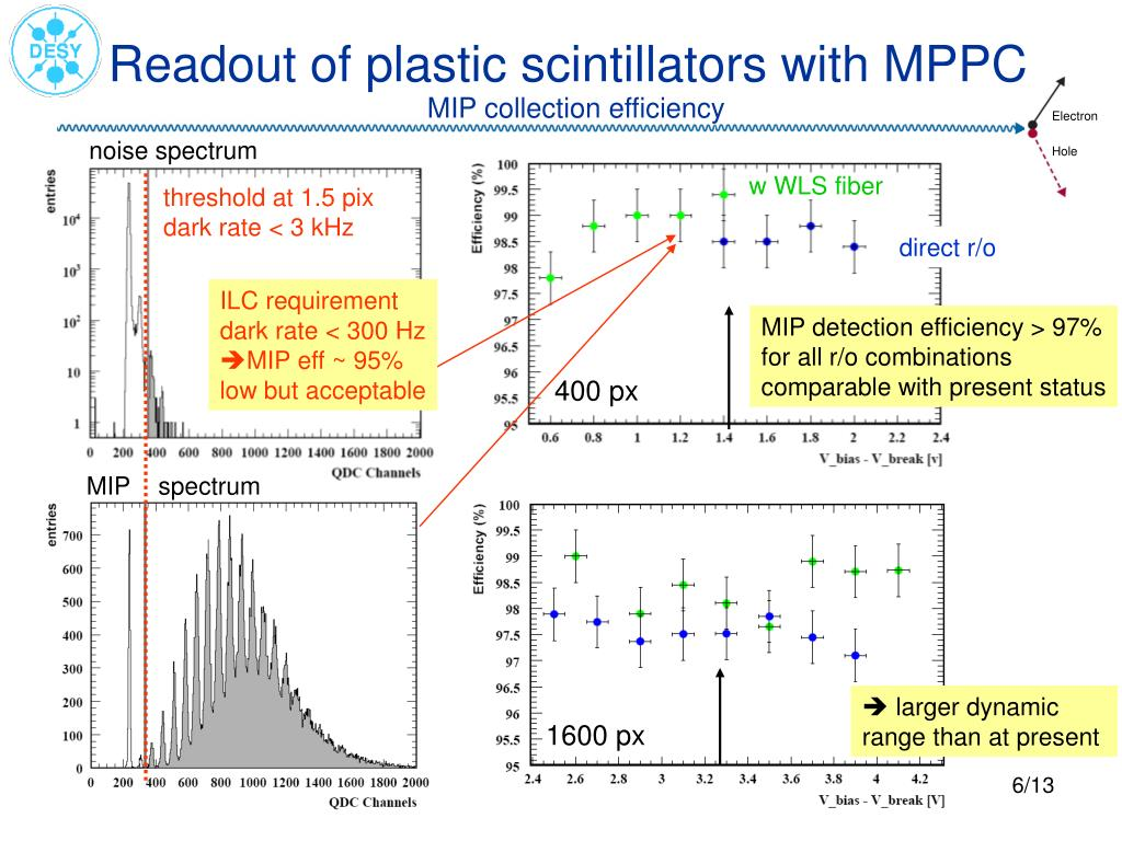 Readout of plastic scintillators with MPPC