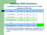 national ghg inventory contribution of different energy sub sectors to ghg emissions in 1994 gg