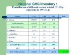 national ghg inventory contribution of different sectors to total co2 eq emissions in 1994 gg