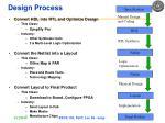 design process63