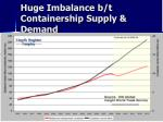 huge imbalance b t containership supply demand