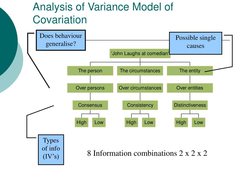 Analysis of Variance Model of Covariation