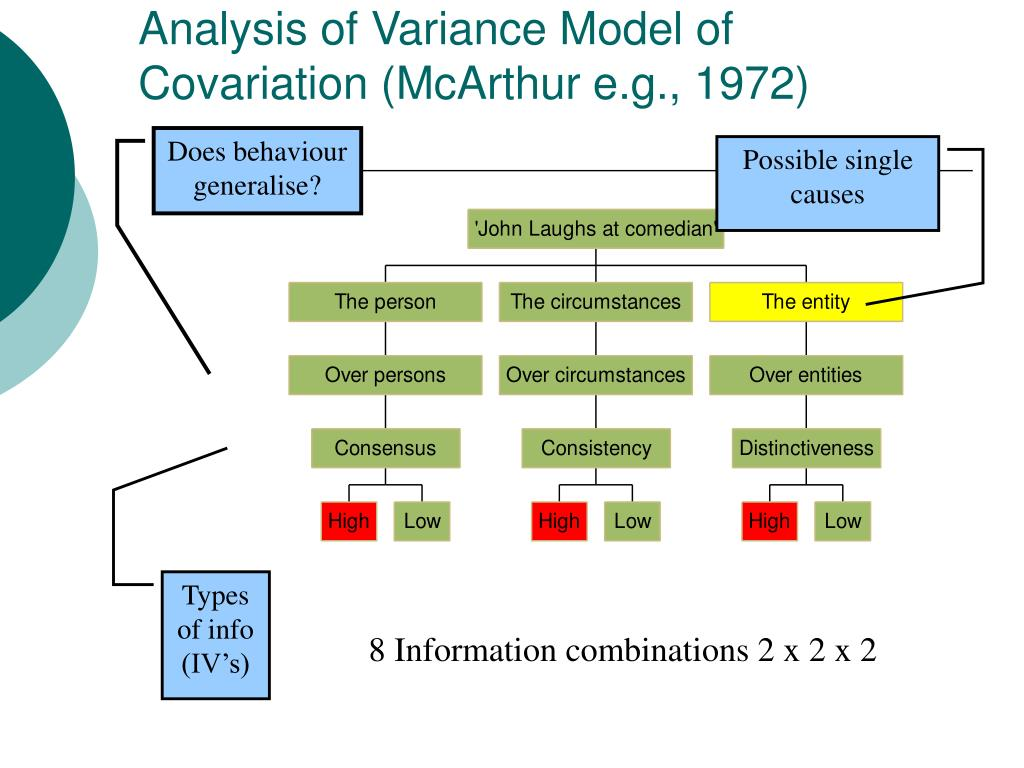 Analysis of Variance Model of Covariation (