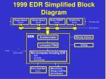 1999 edr simplified block diagram