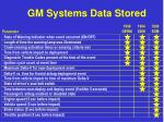 gm systems data stored