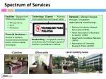 spectrum of services