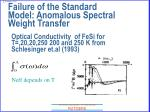 failure of the standard model anomalous spectral weight transfer