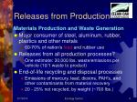 releases from production