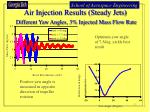 air injection results steady jets different yaw angles 3 injected mass flow rate