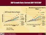 gdp growth rate current gdp 1970 gdp