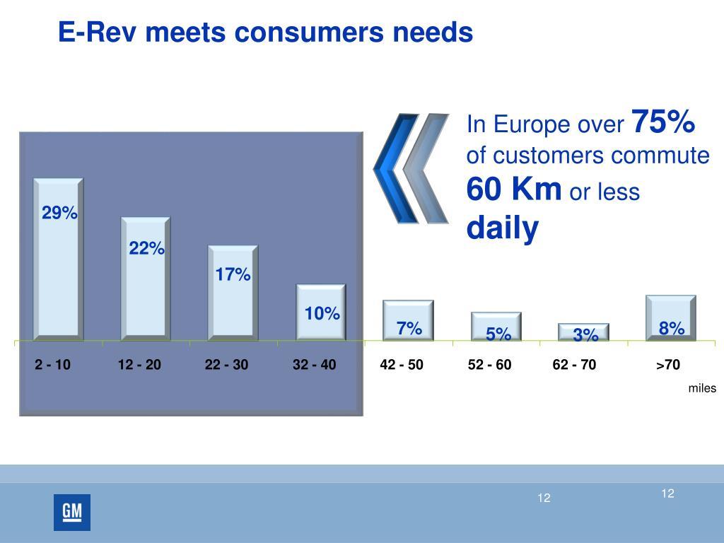 E-Rev meets consumers needs