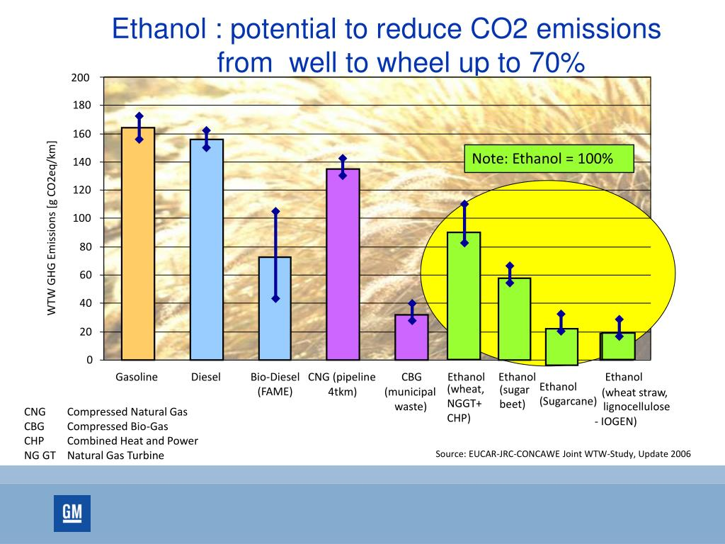 Ethanol : potential to reduce CO2 emissions from  well to wheel up to 70%