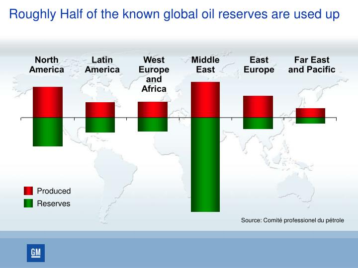 Roughly half of the known global oil reserves are used up