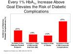 every 1 hba 1c increase above goal elevates the risk of diabetic complications