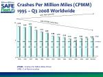 crashes per million miles cpmm 1995 q3 2008 worldwide